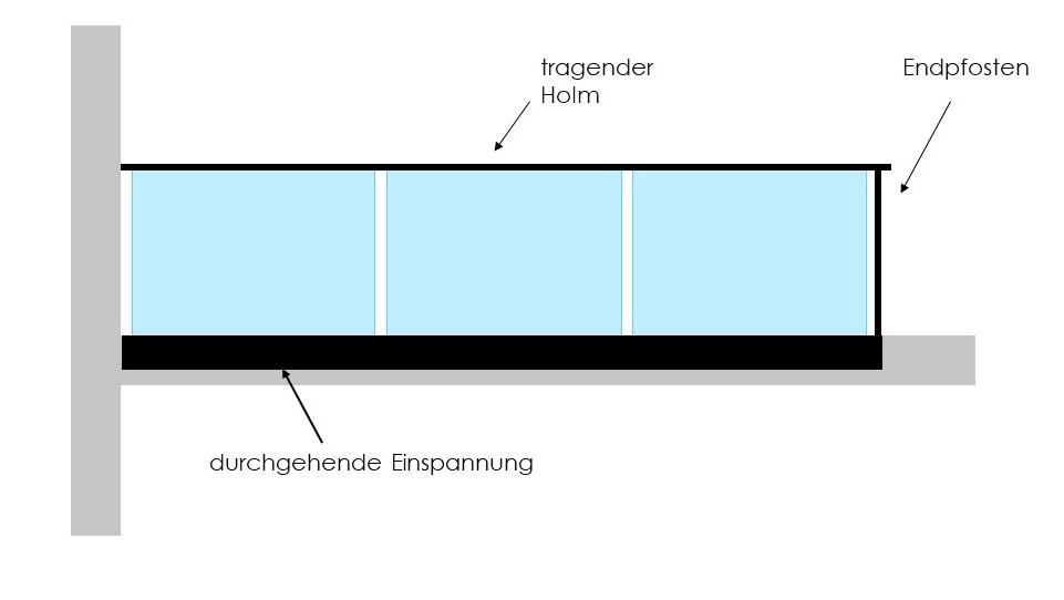 Beispiel Verglasung Kategorie B mit aufgestecktem Holm