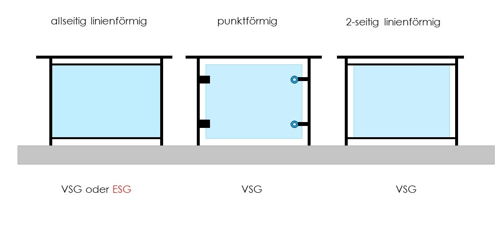 Beispiel Verglasung Kategorie C1