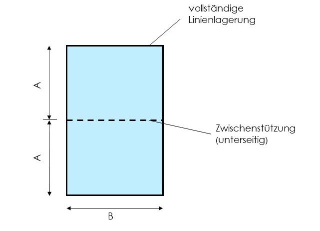 Beispiel Glaslagerung mit linienförmiger Zwischenstützung