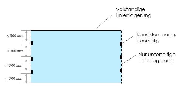 Horizontalverglasung mit oberseitiger Rand-Klemmhalterung