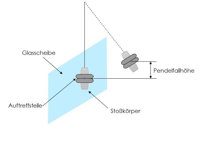 Beispielhafte Darstellung Pendelschlagversuch