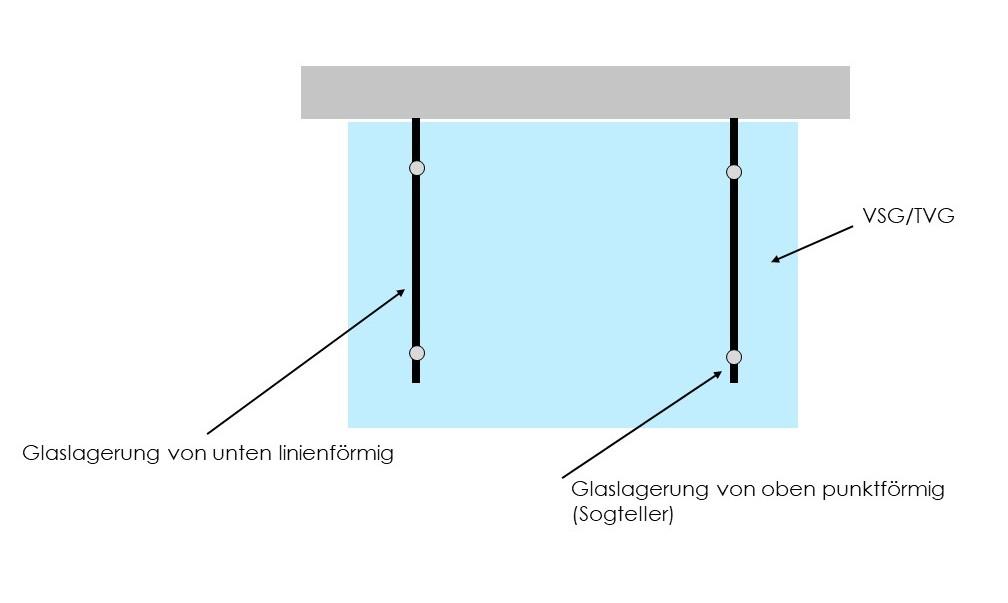 Linienförmig gelagerte Horizontalverglasung mit oberseitigen Sogtellern